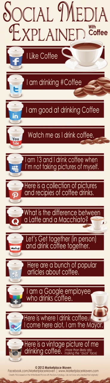 social media explained via coffee